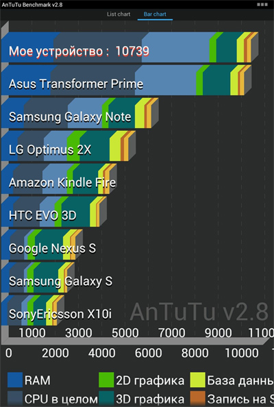 Acer Iconia Tab A701 benchmark