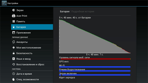 Acer Iconia Tab A701 energy consumption graph