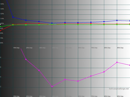 Sony VAIO Duo 11 display test graph