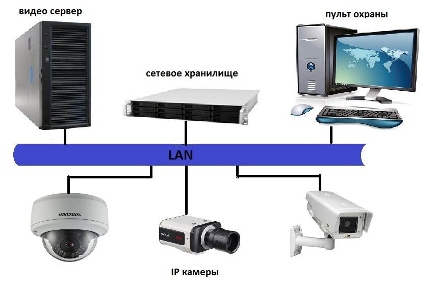 Видеосервер для ip камер linux своими руками 17